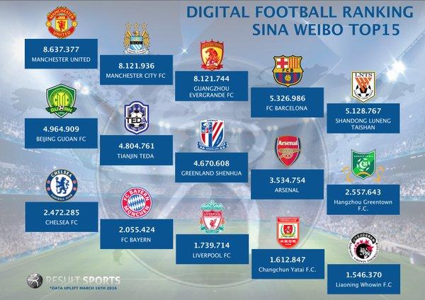 Digital-Chinese-Ranking